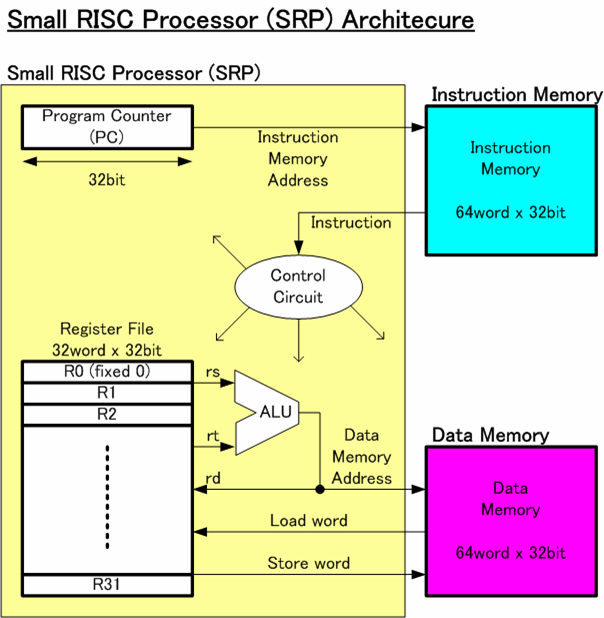 What is risc and cisc architecture and their workings for Risc v architecture