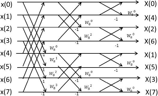 design fft circuit